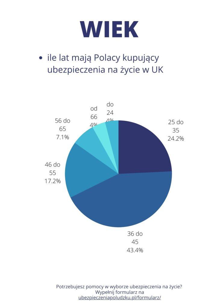 W jakim wieku są Polacy kupujący ubezpieczenie na życie w UK
